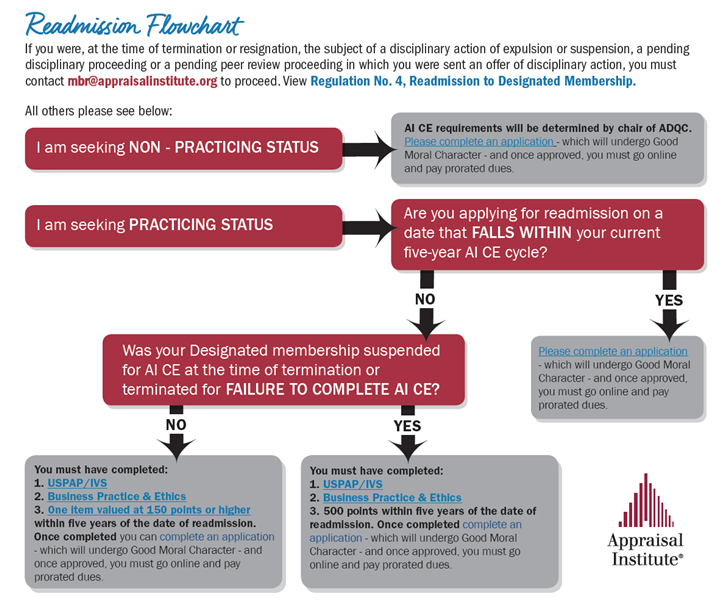 readmission-flowchart-image